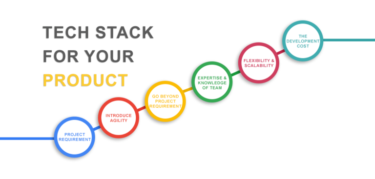 How-To-Choose-The-Right-Tech-Stack-For-Your-Product