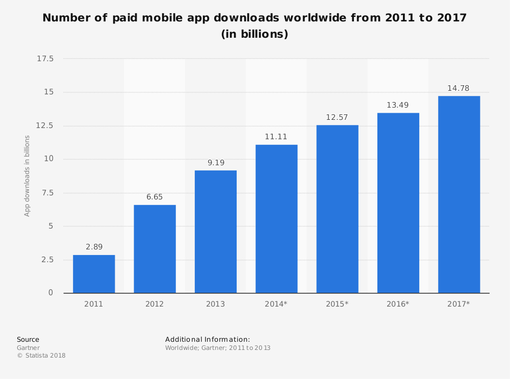 Paid Mobile App Downloads Worldwide From 2011 To 2017 (In Billions)