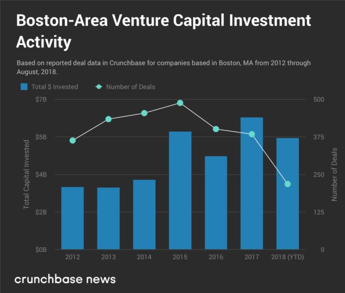 Boston-Area Venture