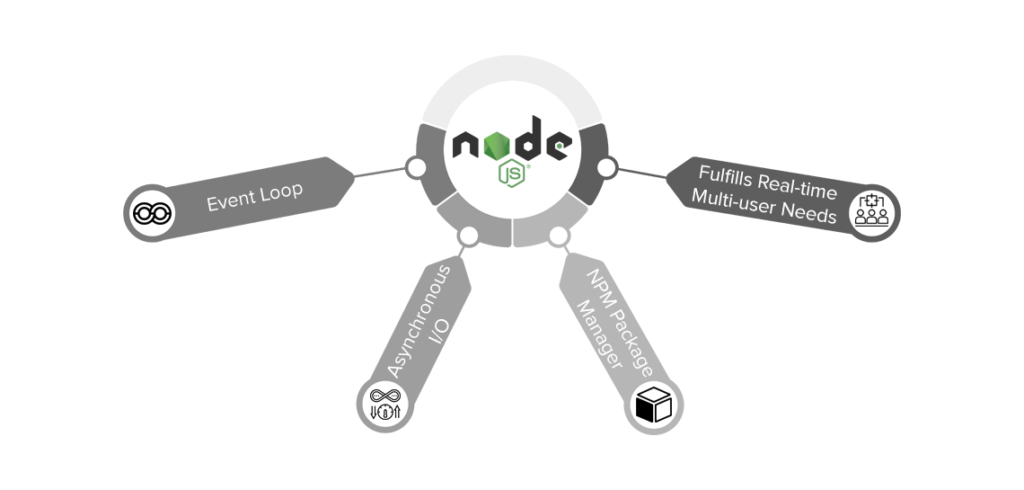 Node.Js benefits