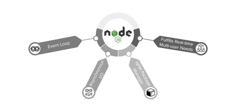Node.js-Why-it-is-Favorite-Framework-for-Enterprise-Web-Application-Development
