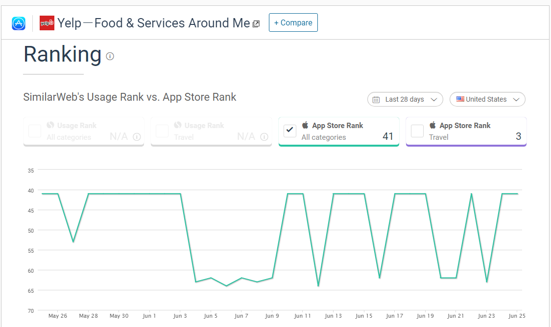 According to Similarweb, the app ranking of the Yelp app is displayed in the following figure: