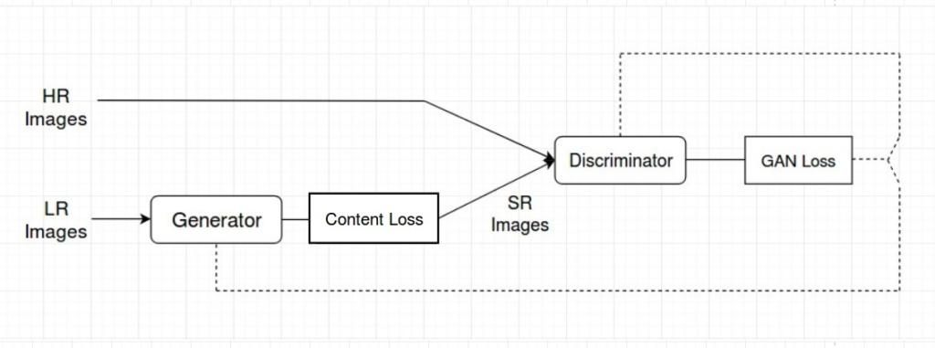 The diagram explains how Photo-Realistic Single Image Super-Resolution Using a Generative Adversarial Network is implemented in Keras
