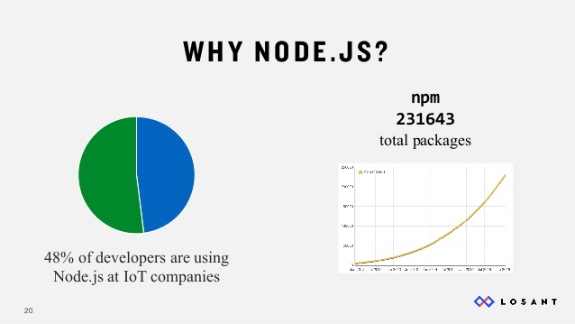 nodejs-and-the-internet-of-things-20-638
