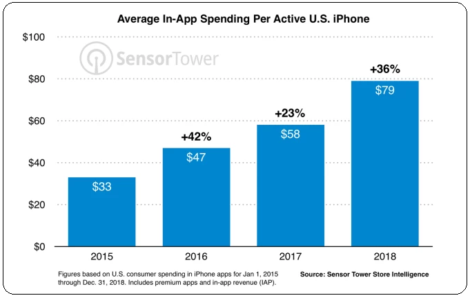 Average app spending per active iphone