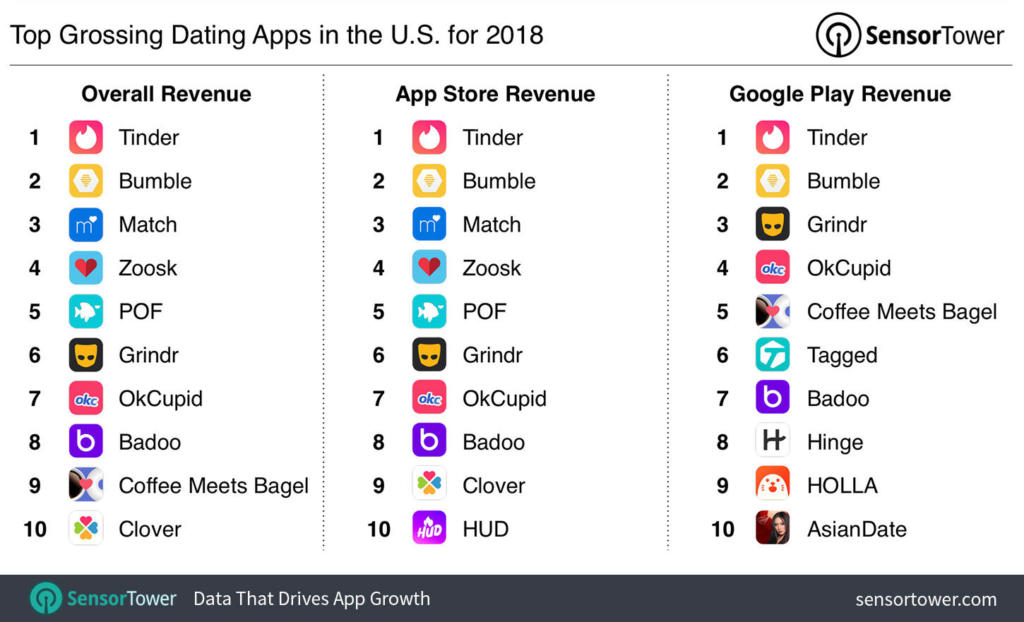top-grossing-dating-apps-us-2018