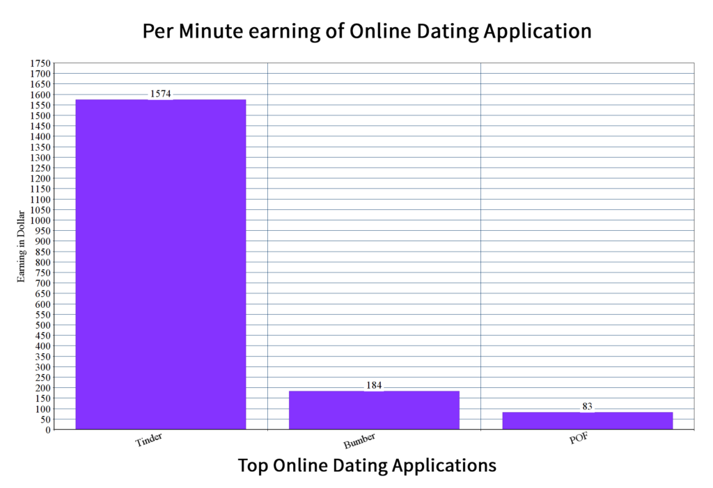 Dating App Development : Features to Consider From POF to