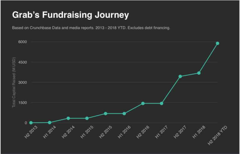 Grab-fundraising-journey