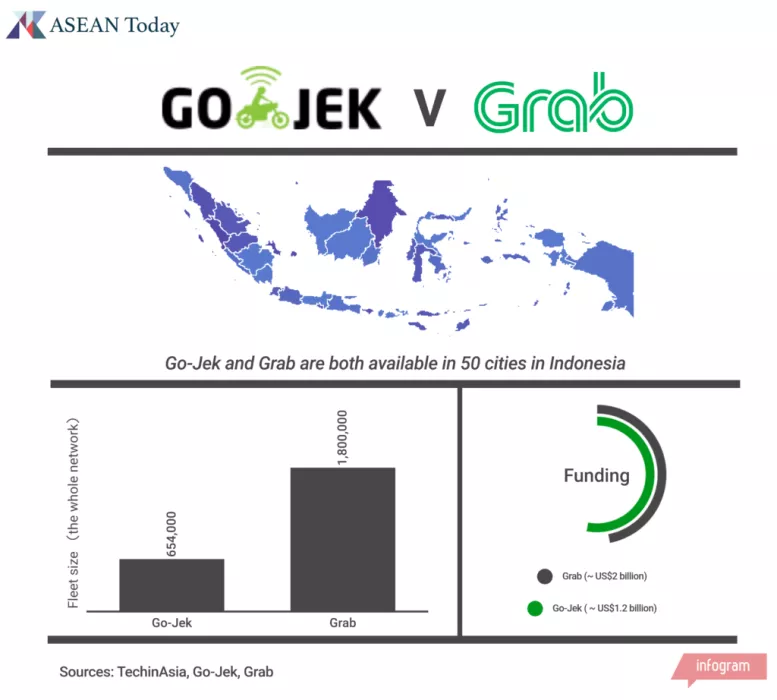 Grab VS Go-Jek
