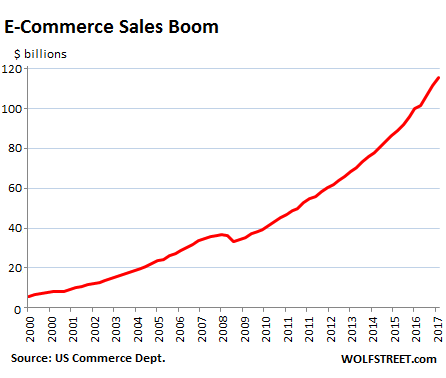 ecommerce sales graph