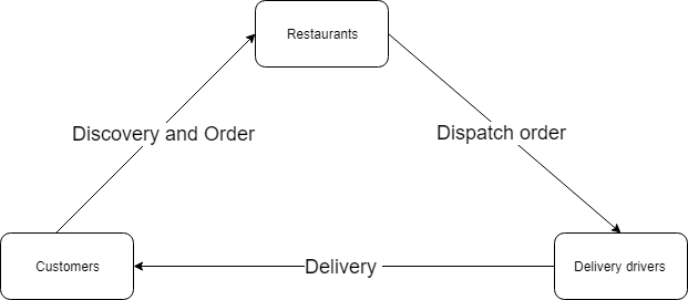 Features to consider to develop an app like DoorDash?