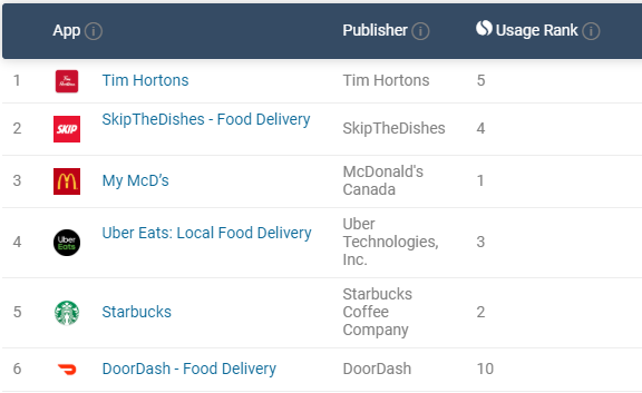 While in Canada, DoorDash ranks 6th in the category of top food delivery apps