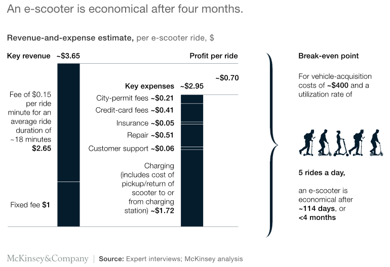Here is a chart showing when the e-scooter business proves economical for you: