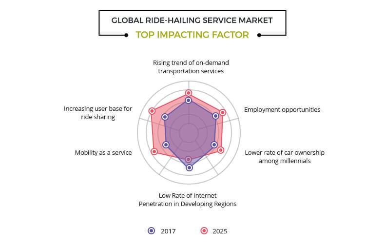 There are some other factors which impact the ride-hailing service market :