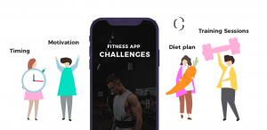 Fitness app development: How to increase user subscriptions by decoding a few post app launch challenges of a fitness app?