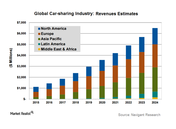Global online taxi booking market and which are the factors influencing it (1)