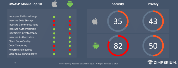 Latest report which shows the least secured IT infrastructure of top USA-based FinTech apps