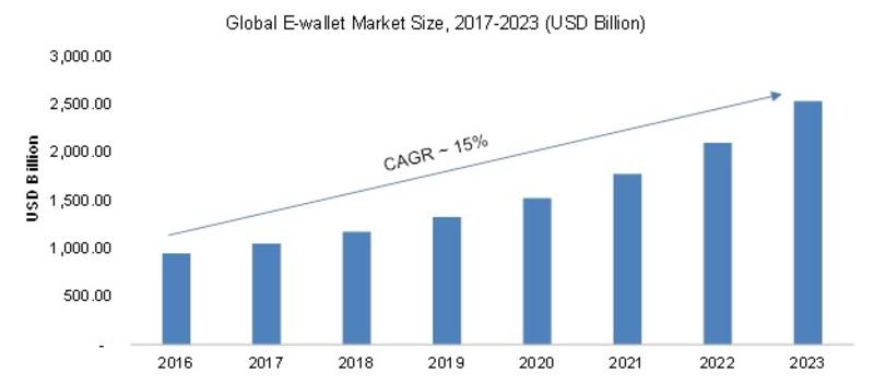 sta clearly depicts the expected magnification e-wallet market will witness in the coming years.