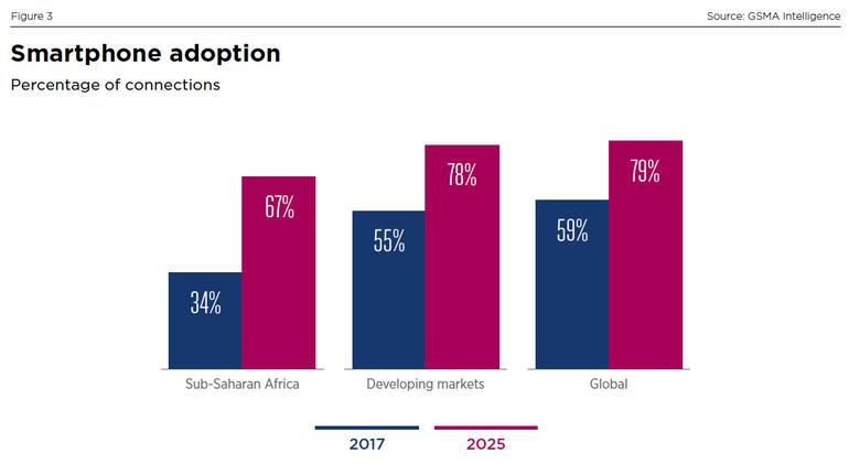 An increasing number of mobile users in Africa
