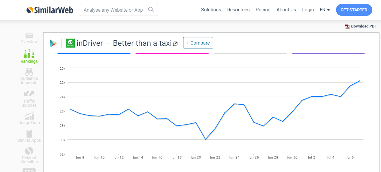 Here is a graph of inDriver app's growth from a trusted site Similarweb: