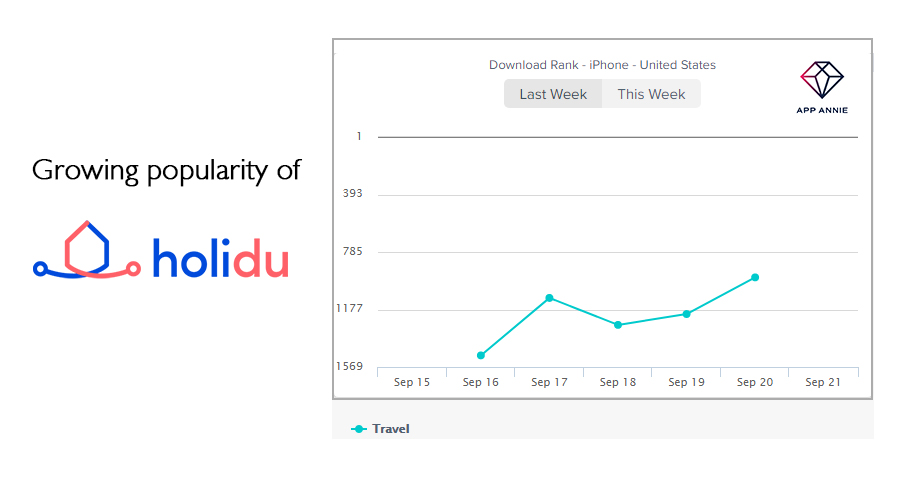 holidu-app-popularity-hotel-booking-app-development
