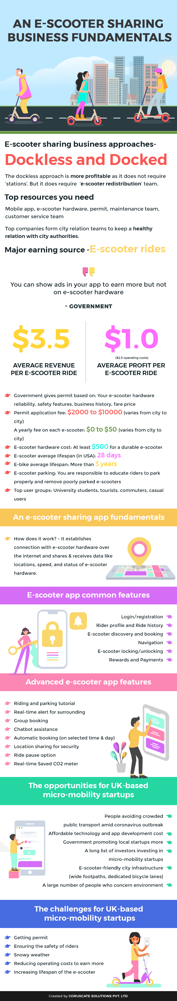 An e-scooter sharing business fundamentals